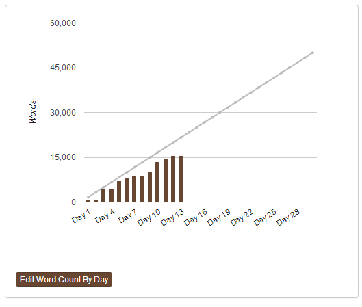 Ashley Word Count - Day 13